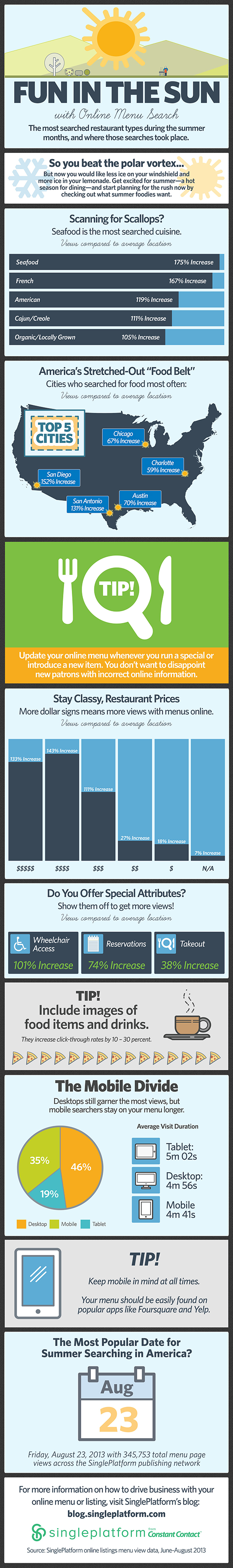 SinglePlatform Menu Data Infographic